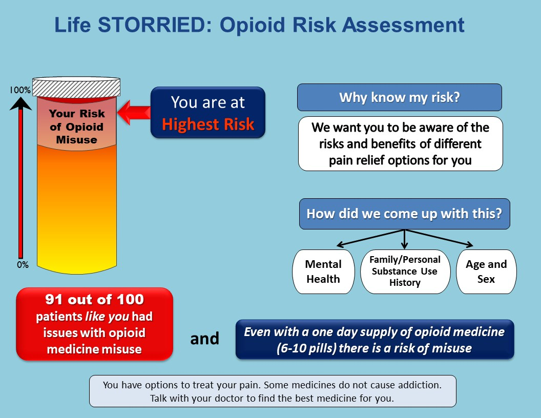infographic indicating opioid risk assessment